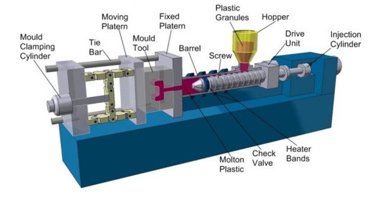 آشنایی با فرآیند تزریق پلاستیک