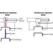 تزریق پلاستیک راهگاه سرد و گرم