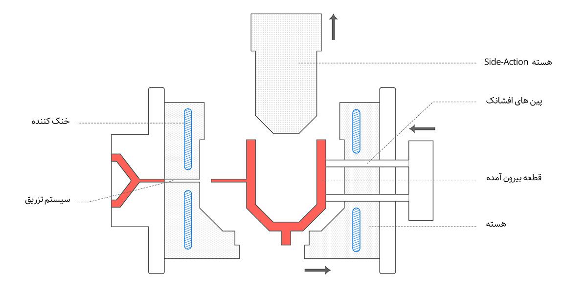 ویژگی های سیستم تزریق پلاستیک