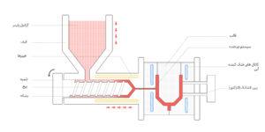 تزریق پلاستیک چگونه کار می کند